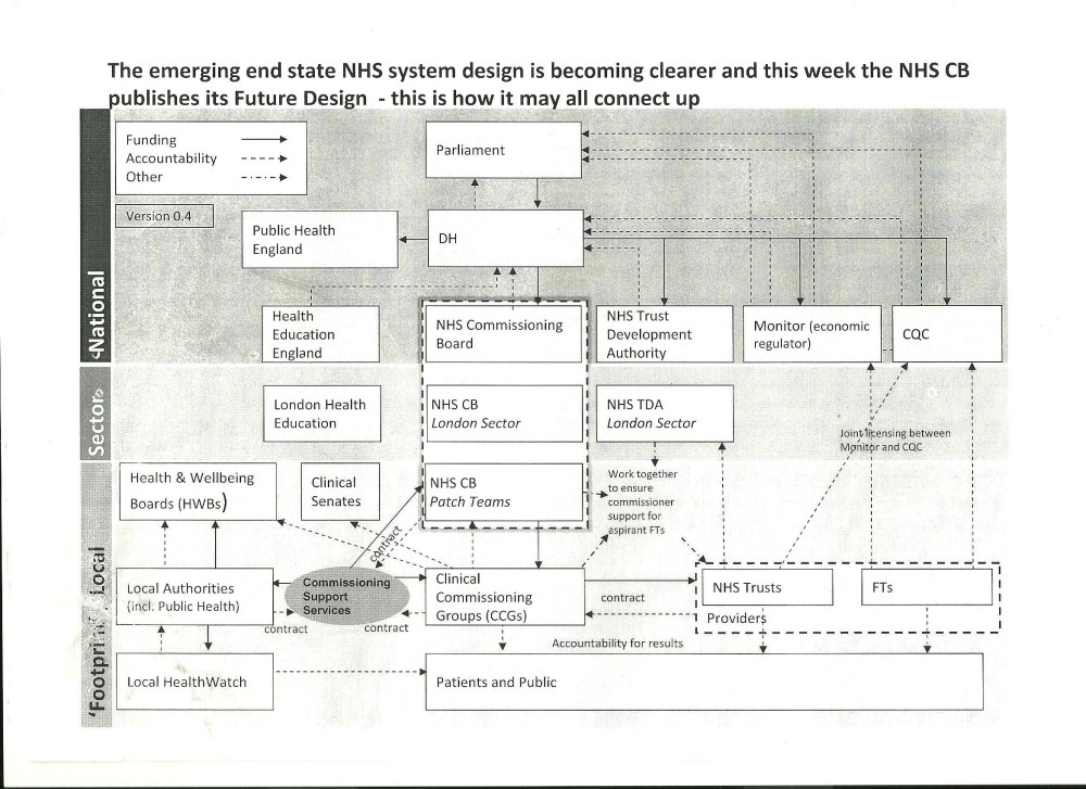 Revealed: Blueprint for Lansley's bureaucrat free simple NHS (This document is real!) (1/2)